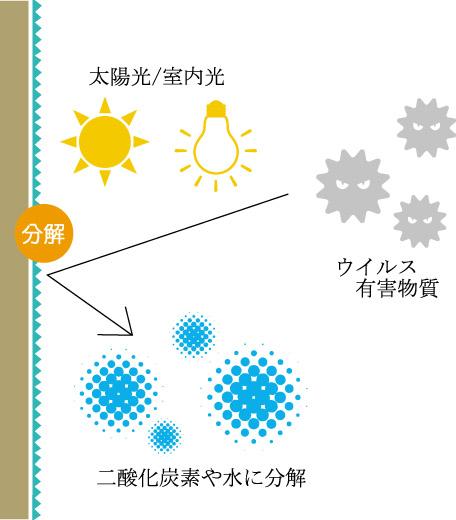 光触媒 図.ai.jpg