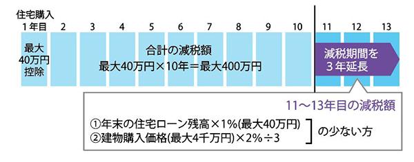 減税延長.JPG